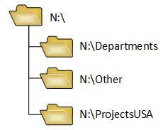 How it works - IT-Admins
